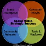 The Four Spheres Of Social Media Strategy
