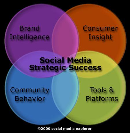 Four Spheres of Social Media Strategy - Social Media Explorer