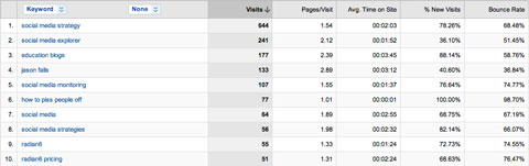 Example of Google Analytics keyword traffic report
