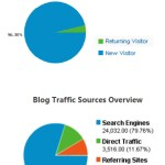 Corporate Blog Success Starts And Ends With Business Metrics