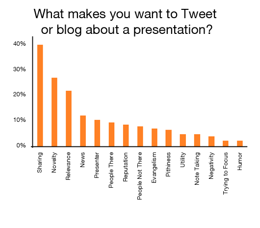 What makes you Tweet about a presentation?