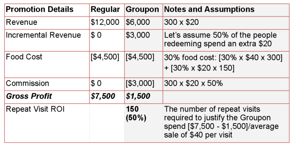 Groupon cost scerario