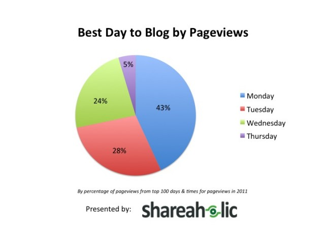 Best Days For Blog Pageviews
