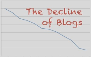 The Decline of Blogs