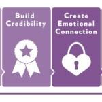 The Influencer Continuum Model for Influencer Engagement