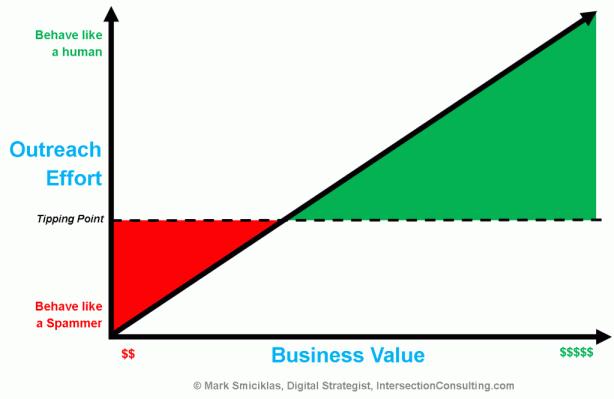 Economics of Outreach