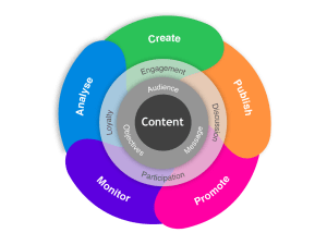 Tier10DigitalContentmarketingwheel