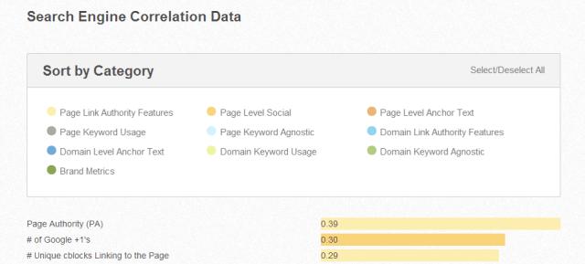 Search Engine Correlation