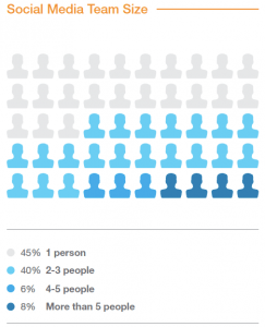 Social Media Team Size - Exact Target