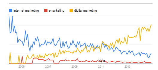 digital internet emarketing