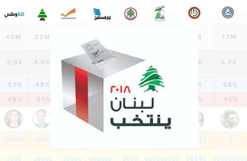 lebanese elections social media