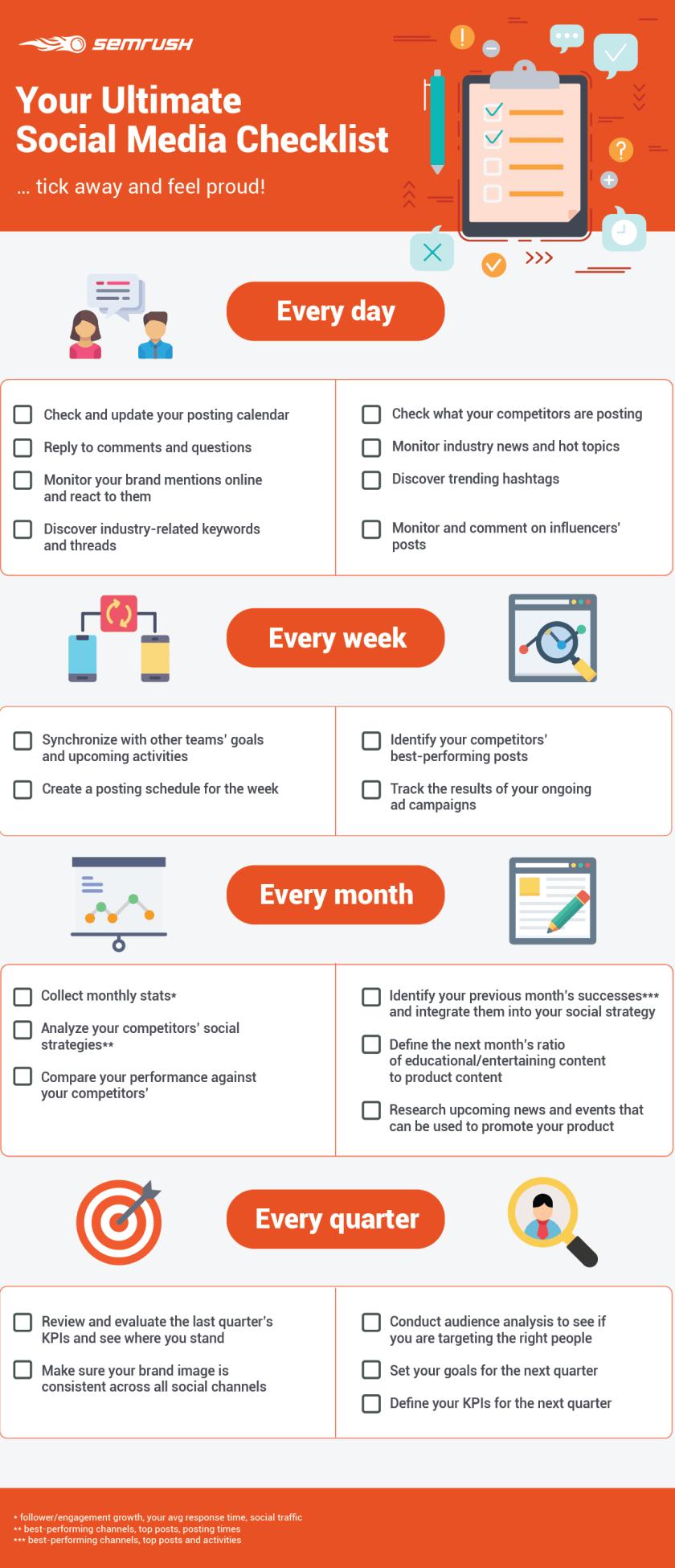 Build a Social Media Checklist