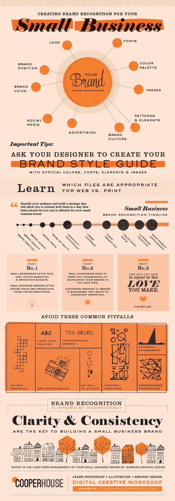 Infographic looks at the importance and process of branding