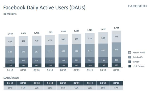 Facebook Q1 2020 - DAU
