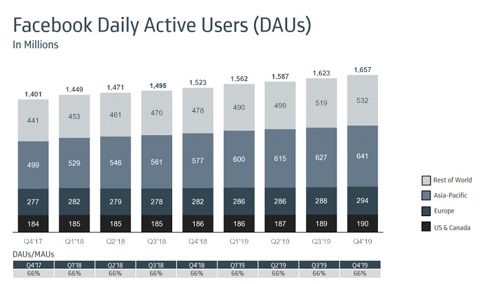 Facebook Q4 2019 - Daily Active Users
