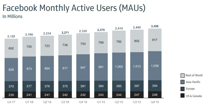 Facebook Q4 2019 - Monthly Active Users