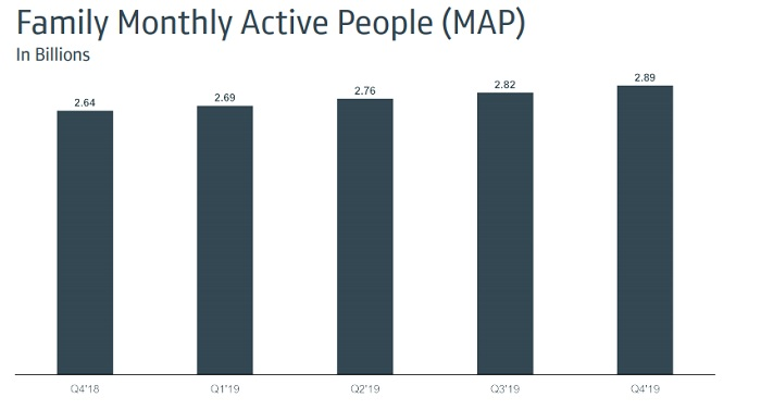 Facebook Q4 2019 - Family of Apps MAU