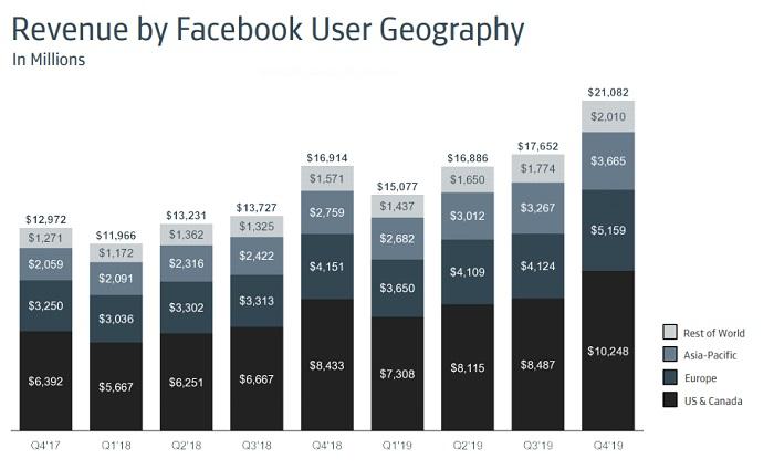 Facebook Q4 2019 - average revenue by region
