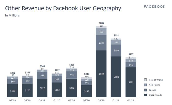 Facebook Q2 2021 - Other revenue chart