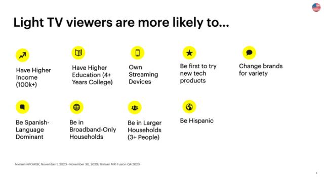 Snapchat Light TV Audience Snapshot