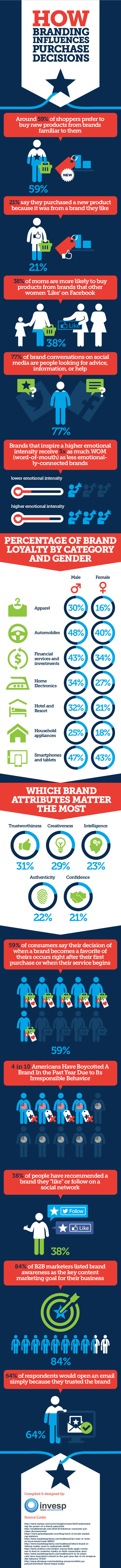 Infographic outlines a range of brand awareness tips