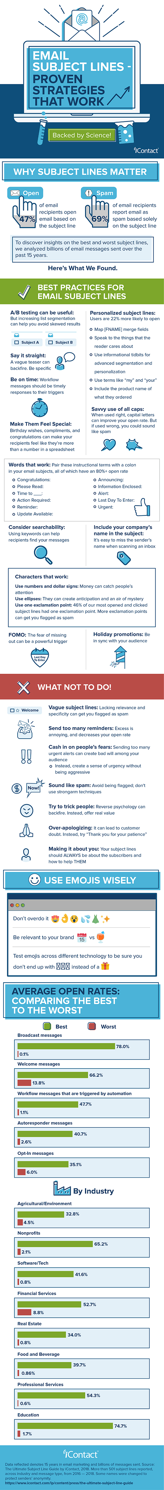 20 Subject Line Do's and Don'ts to Improve Your Email Open Rates