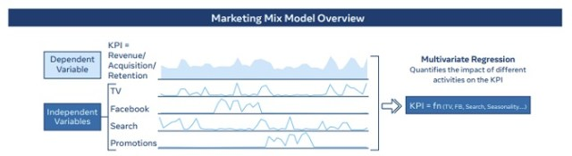 facebook Marketing Mix Modeling limelightmedia.it