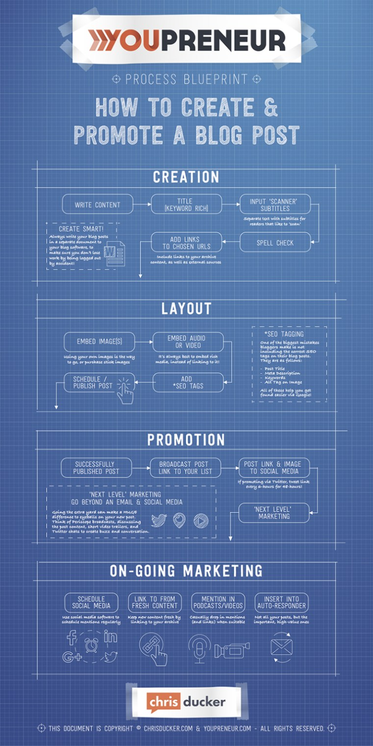 Checklist of blog creation and promotion tips