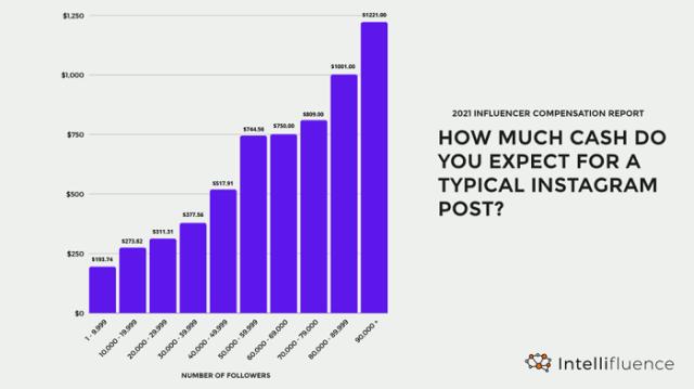 Intellifluence influencer marketing costs report