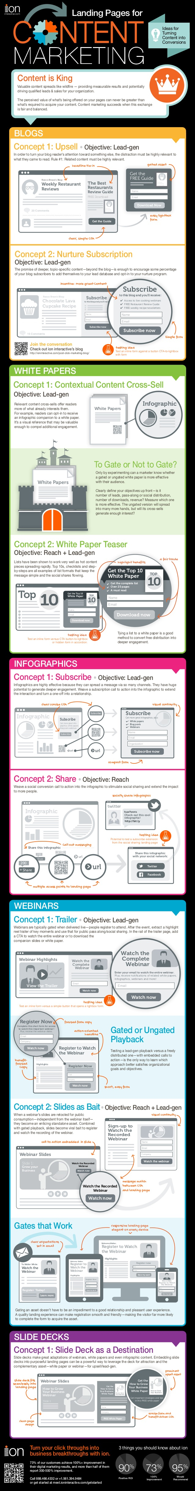 Landing pages for content marketing infographic