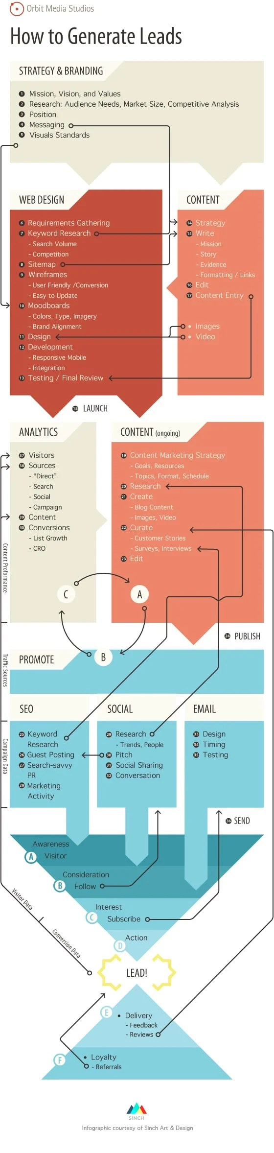 Inbound Marketing techniques for successful lead generation