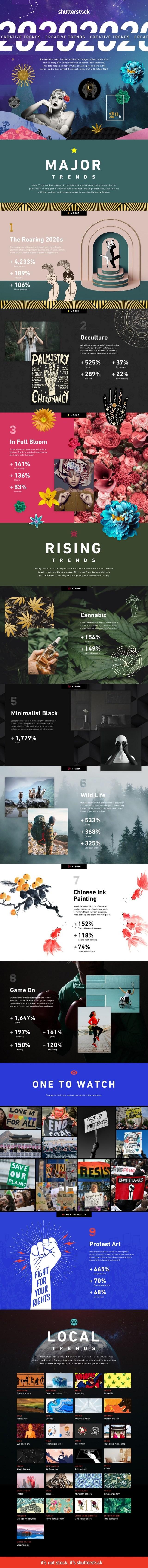 Shutterstock trends 2020