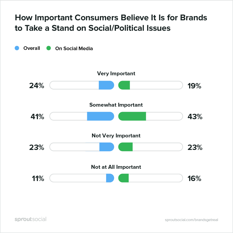 New Report Finds Brands Can Benefit from Taking a Stand on Political Issues on Social | Social Media Today