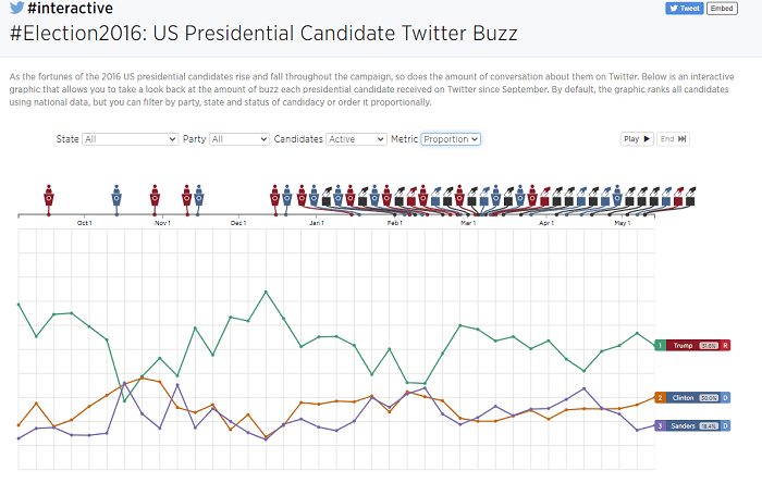 Twitter mention chart - 2016 election