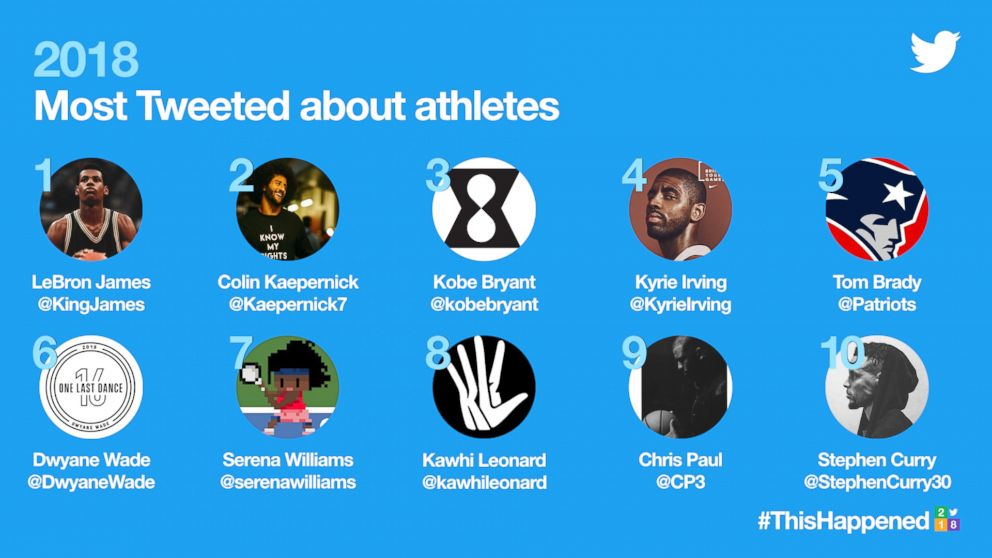 Twitter trends of 2018 - most discussed athletes