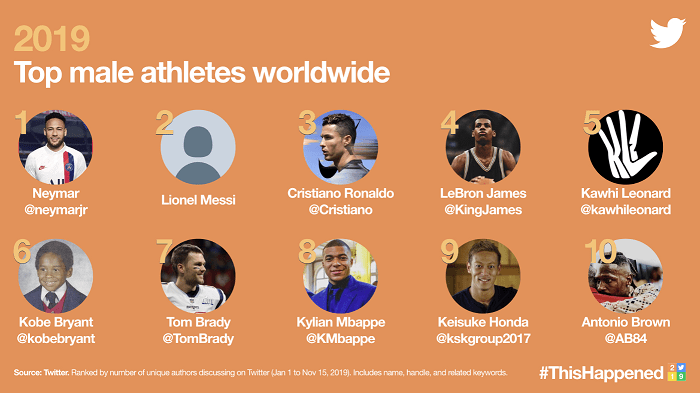 Twitter Trends 2019 - male athletes