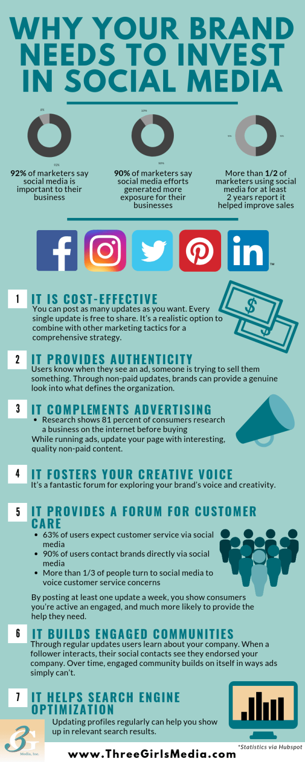 Infographic outlines reasons why businesses need to utilize social media