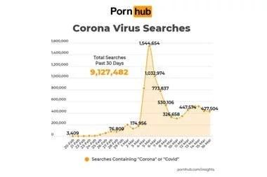 Lo curioso: hubo más de 9 millones de consultas con términos corona o covid en el sitio porno