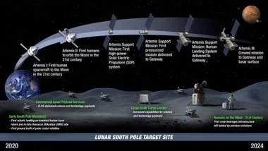 La línea de tiempo del programa Artemisa: Las primeras misiones Artemisa con las que la NASA volverá a la Luna después de medio siglo, y el envío de satélites, habitáculos y equipamiento de soporte hasta la Artemis III, en la que alunizarán los astronautas.