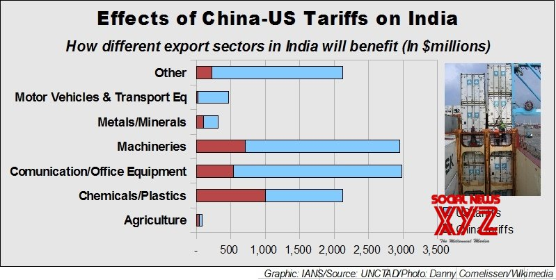 India likely to gain $11bn in exports from US-China trade war: UNCTAD