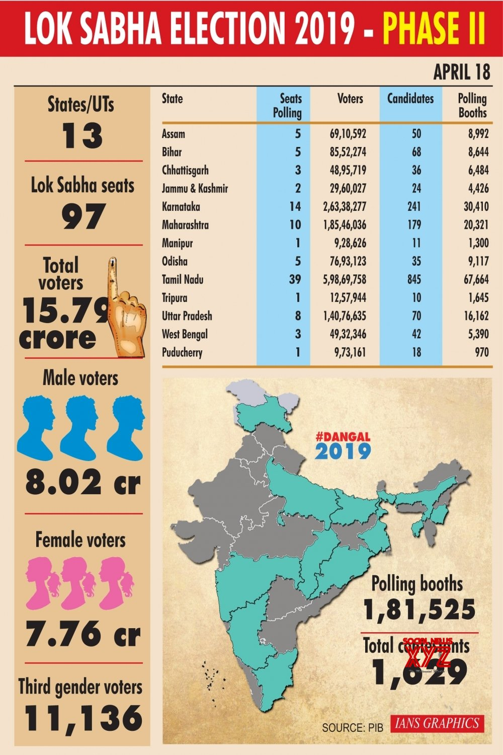 Infographics: Lok Sabha election 2019 - Phase II #Gallery