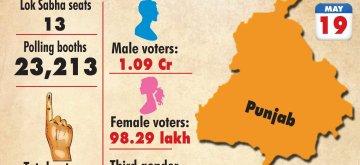 Infographics: Lok Sabha election 2019 Punjab: Phase-VII. (IANS Infographics)
