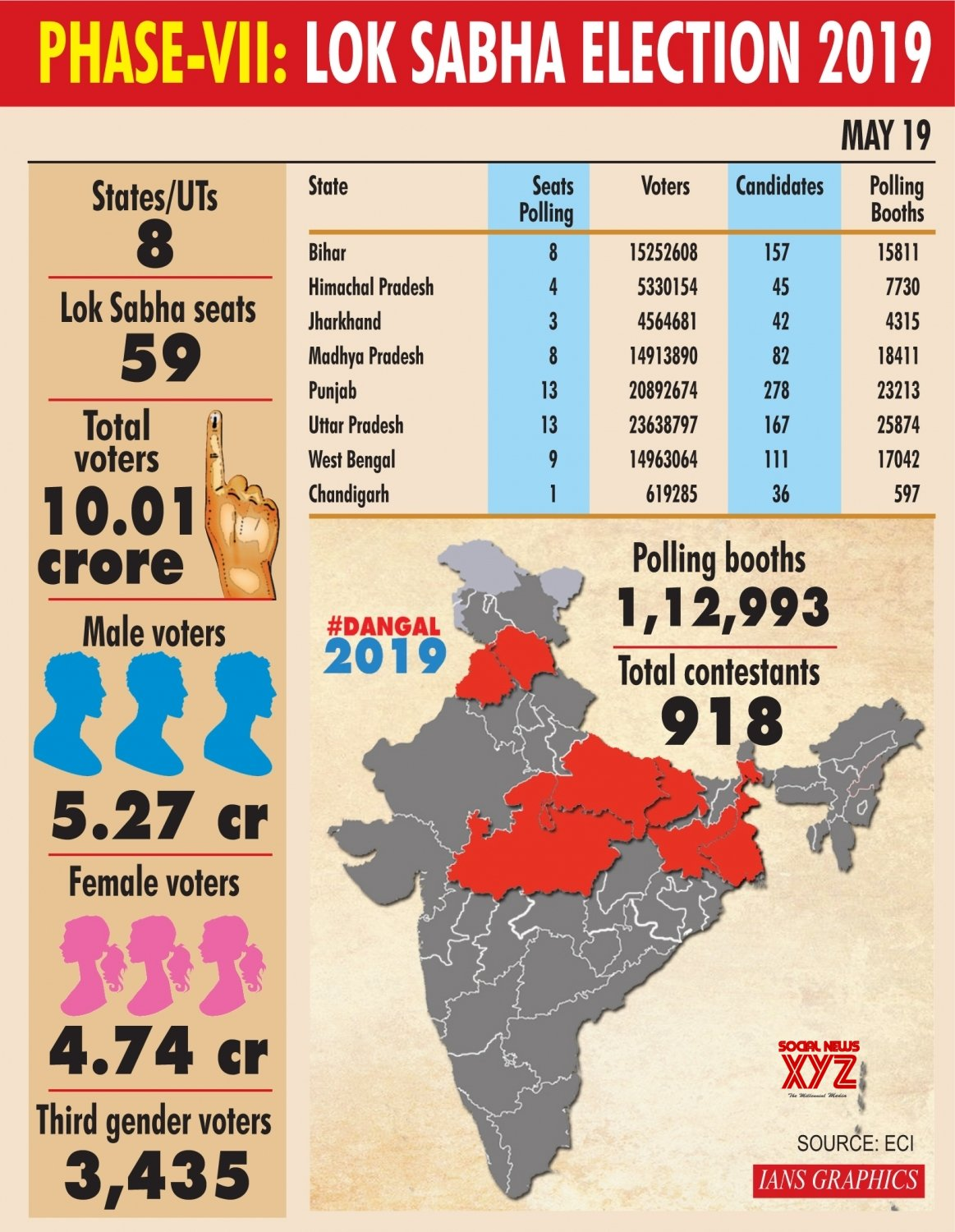 Infographics: Phase - VII: Lok Sabha Elections 2019 #Gallery