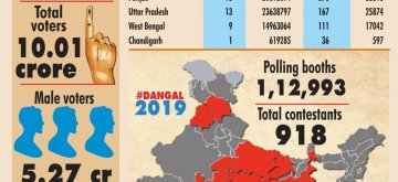 Phase-VII: Lok Sabha Elections 2019. (IANS Infographics)