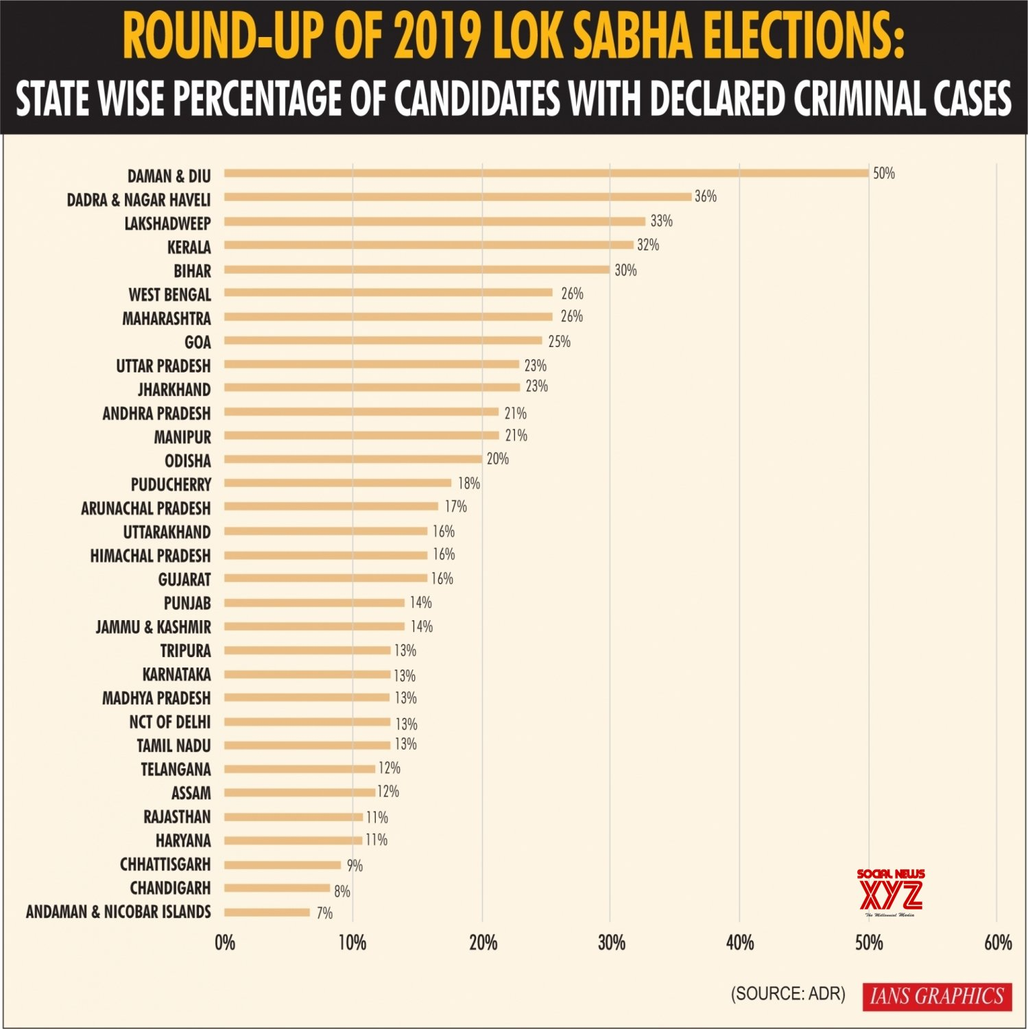 Infographics: Round - Up of 2019 Lok Sabha Elections: State Wise Percentage of Candidates With Declared Criminal Cases #Gallery