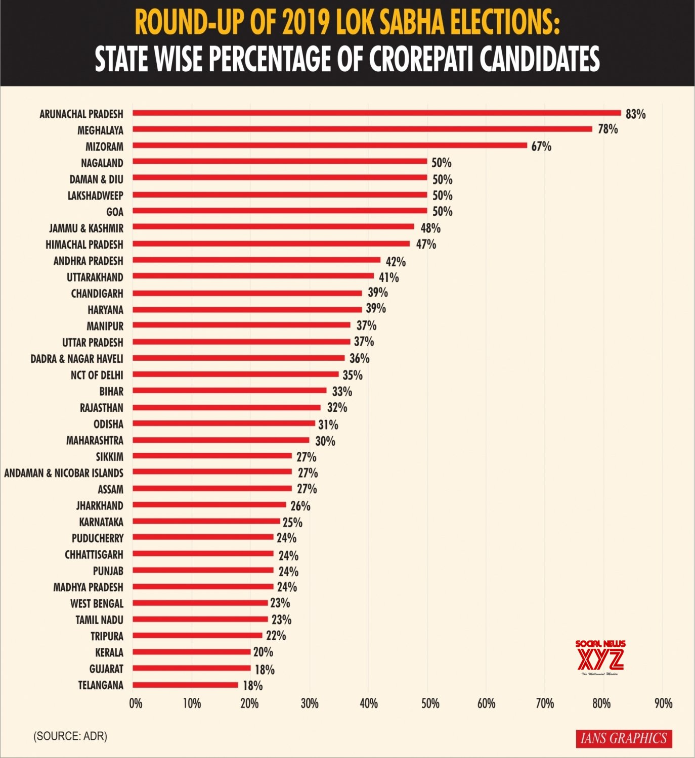 Infographics: Round - Up of 2019 Lok Sabha Elections: State Wise Percentage of Crorepati Candidates #Gallery