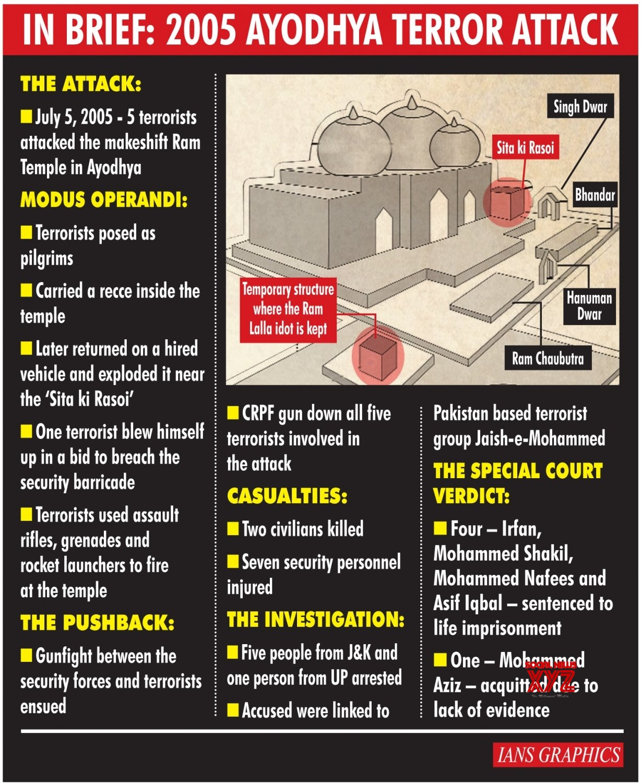 Infographics: 2005 Ayodhya Terror Attack #Gallery