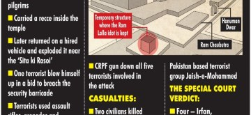 Infographics: 2005 Ayodhya Terror Attack. (IANS Infographics)