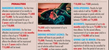 Traffic Violations Become Dearer. (IANS Inforgraphics)