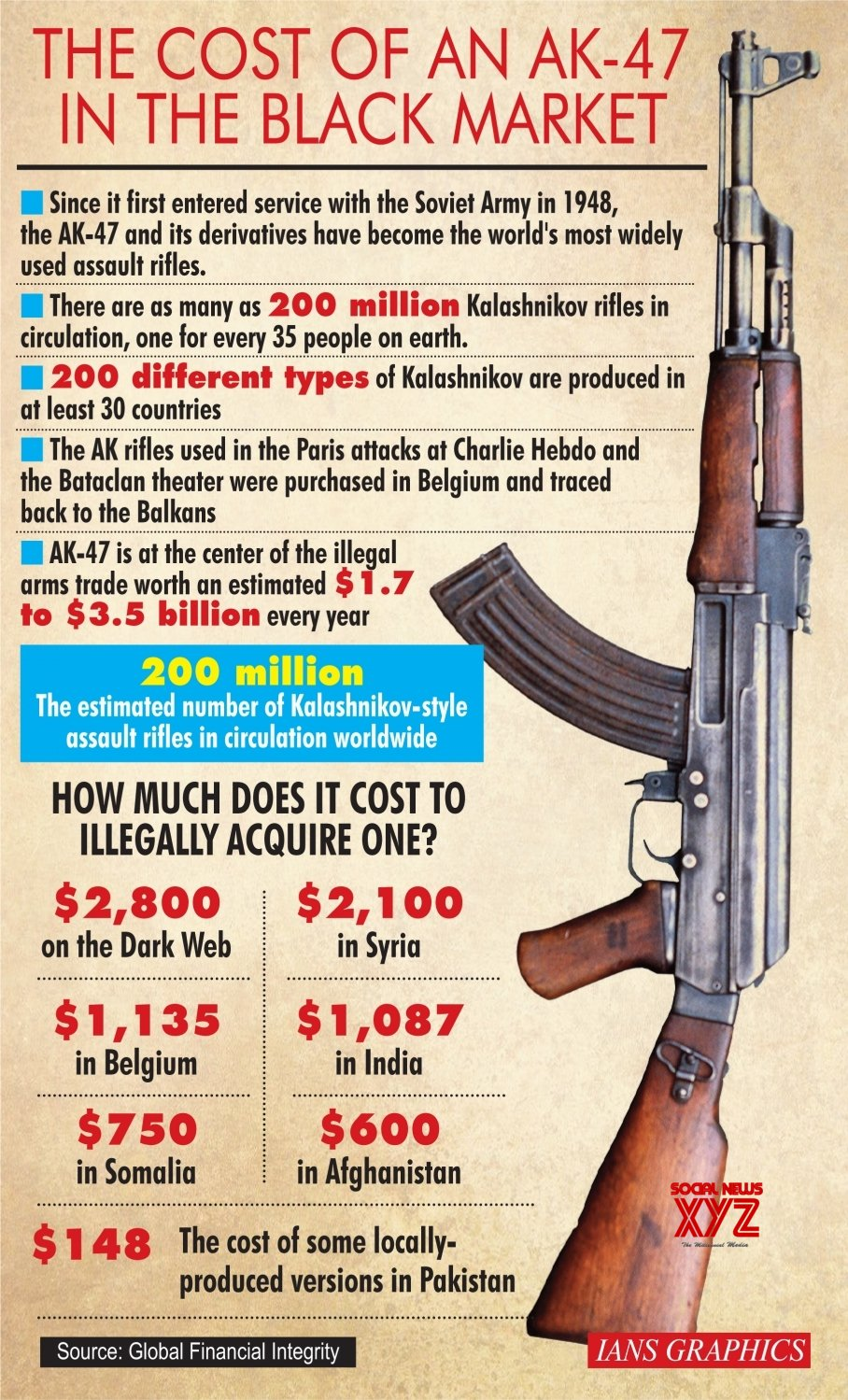 Infographics The Cost Of An Ak 47 In The Black Market Gallery Social News Xyz